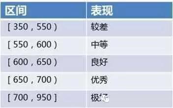 上海手机刷卡器:【干货】花呗提额技巧公开啦!