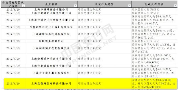 上海点佰趣第三次违规被央行处罚 去年交易额达1.8万亿元